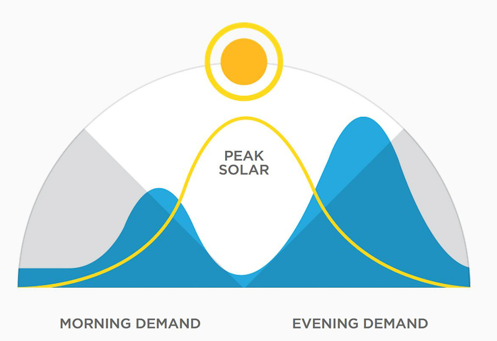 1eco_2elektriciteit_zonnepanelen_dag