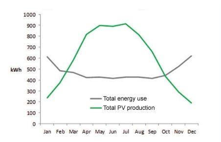 1eco_2elektriciteit_zonnepanelen_jaar
