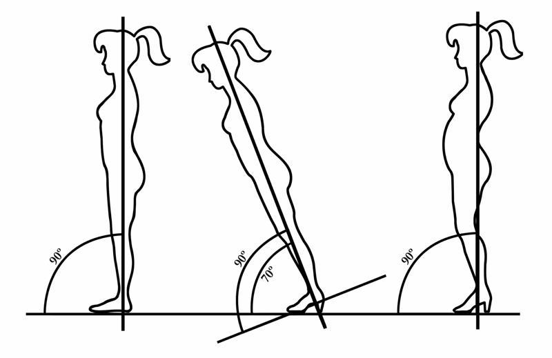 heels-alignment-