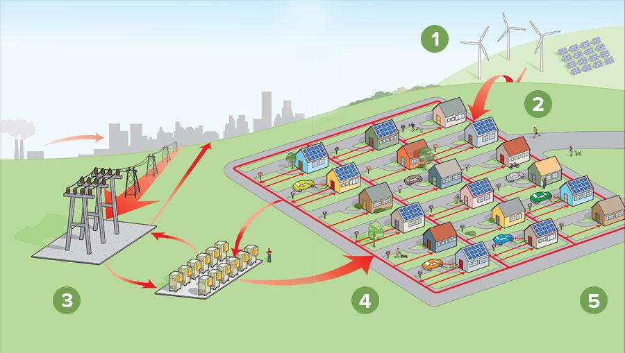 Micro-grid aangesloten op het net