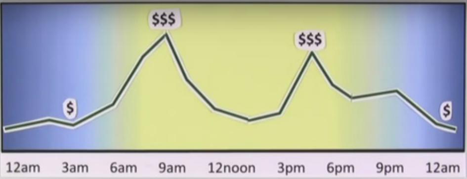 variabeleprijzen
